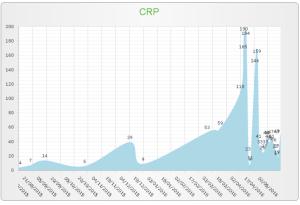 CRP 1